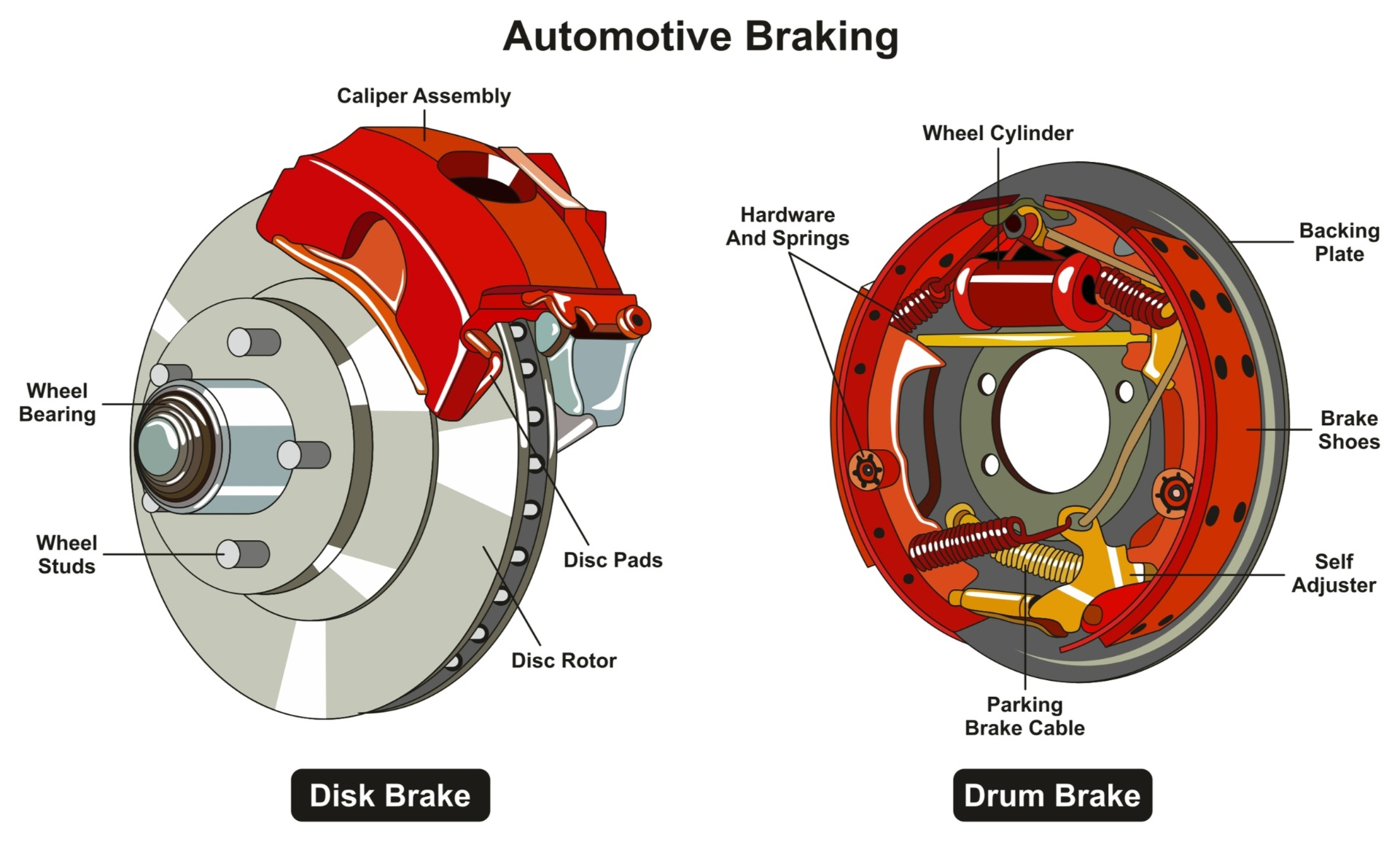 Brake Comparison